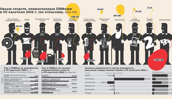 Изображение - Пиф сбербанк управление активами потребительский сектор Sberbank-PIF-potrebitelskij-sektor-3
