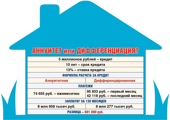 Начисление процентов по разным кредитам