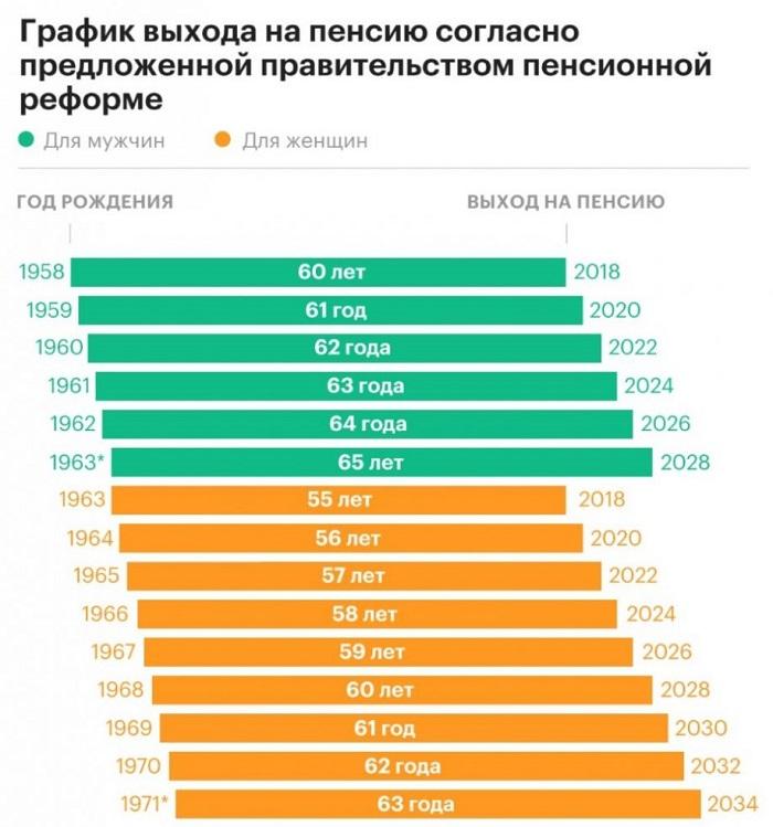 Таблица выхода на пенсию