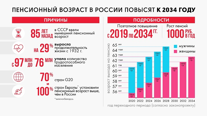 Информация о реформе