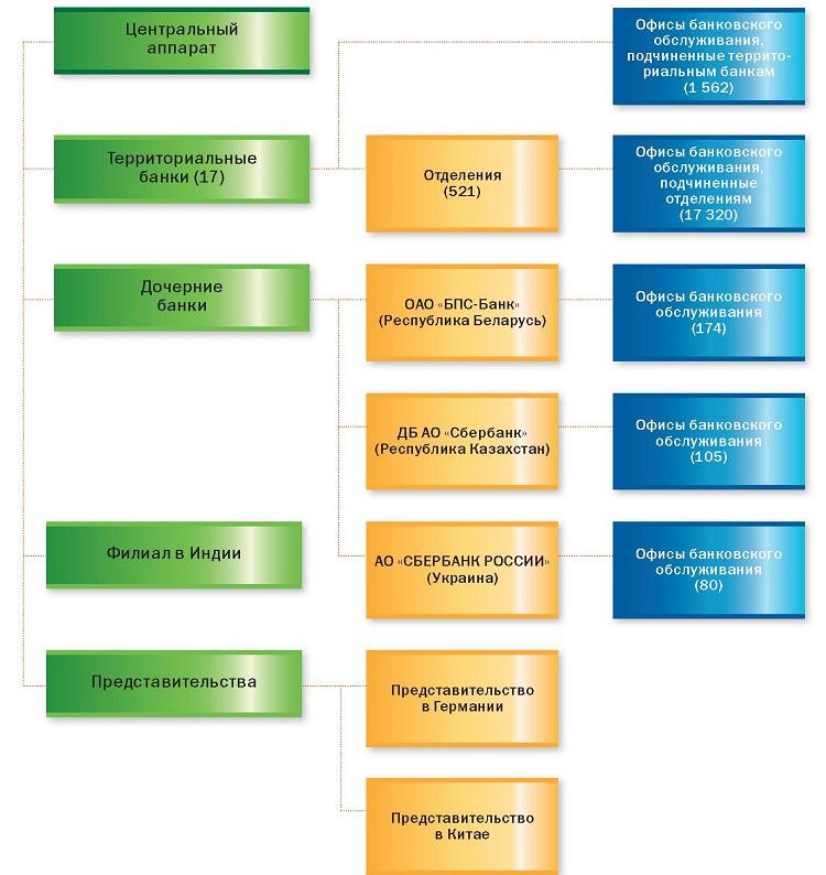 Структура Сбербанка
