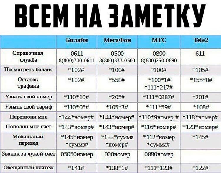 Запросы операторов связи