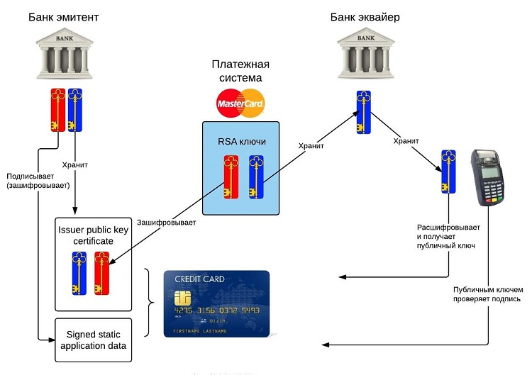 Схема платежа