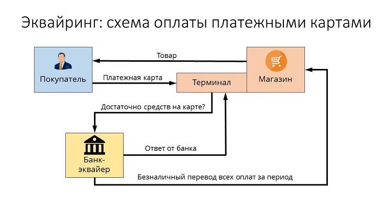 Схема оплаты