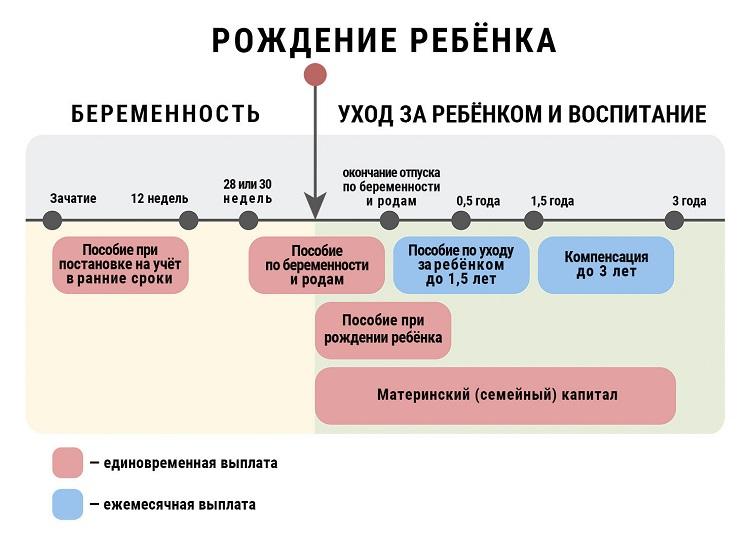Схема выплат