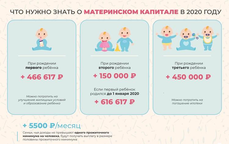 При рождении первого ребенка материнский капитал
